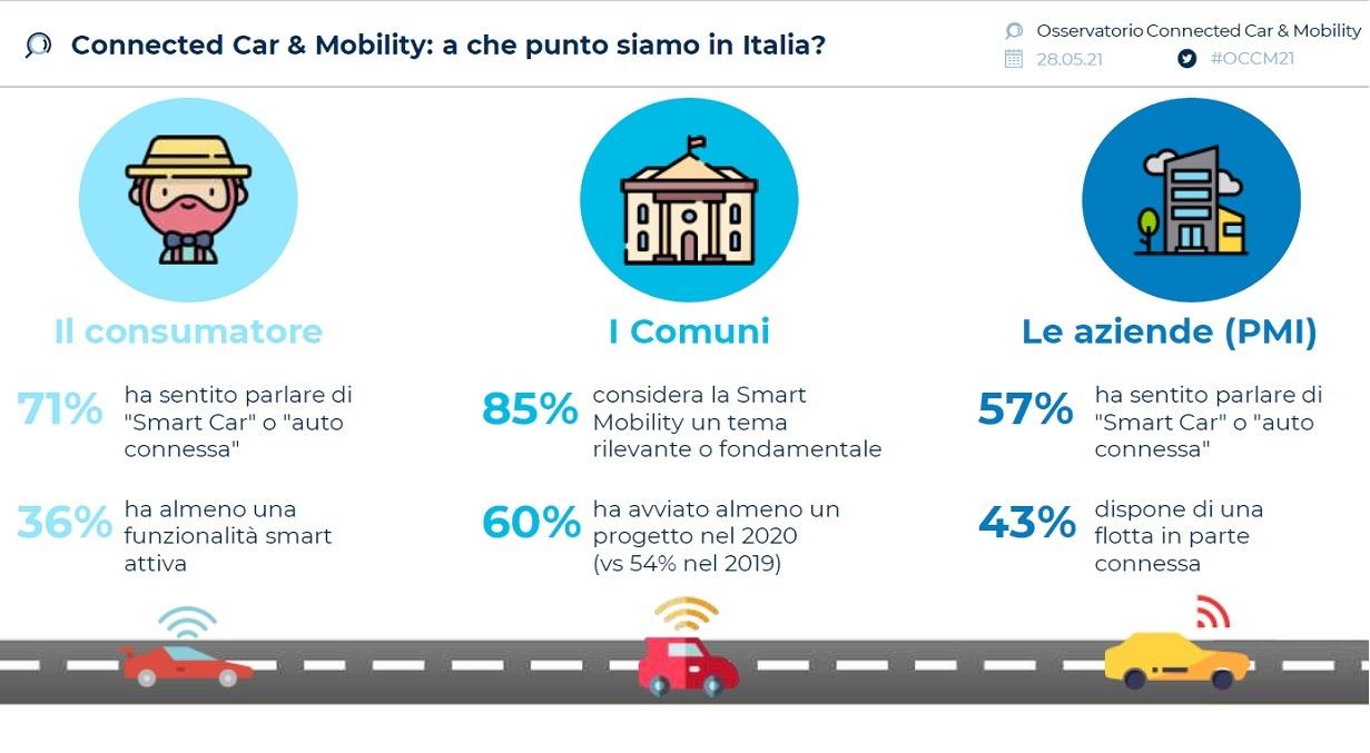 Nel 2020 il mercato delle Connected Car vale 1,8 miliardi di euro. Oltre un consumatore su tre possiede una funzionalità smart per l'auto 2